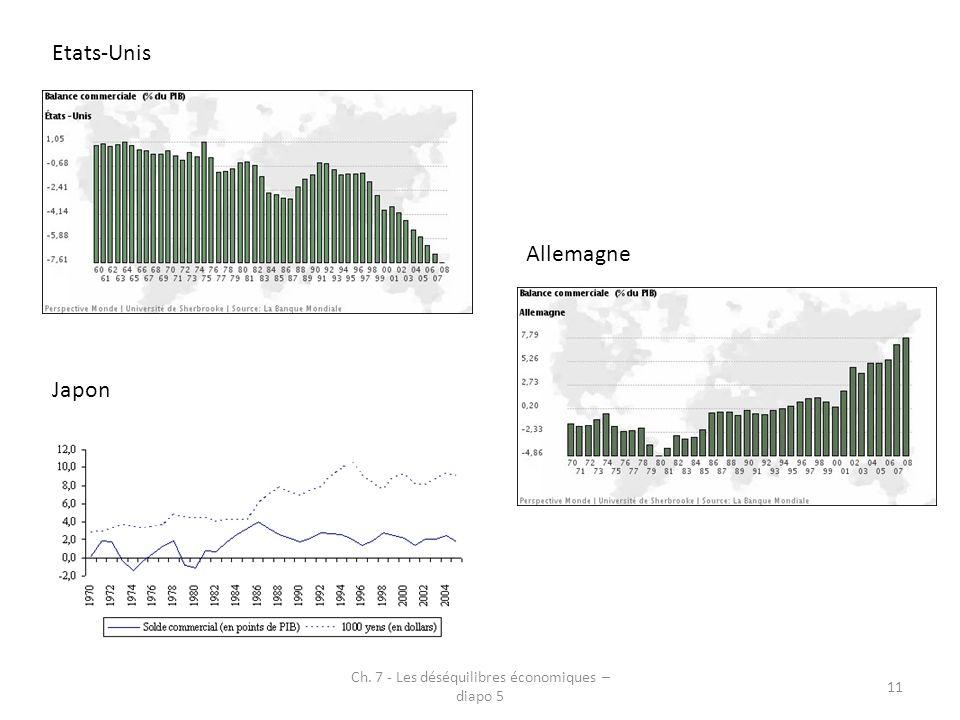 Etats-Unis Allemagne Japon Ch. 7 - Les déséquilibres économiques – diapo 5 11