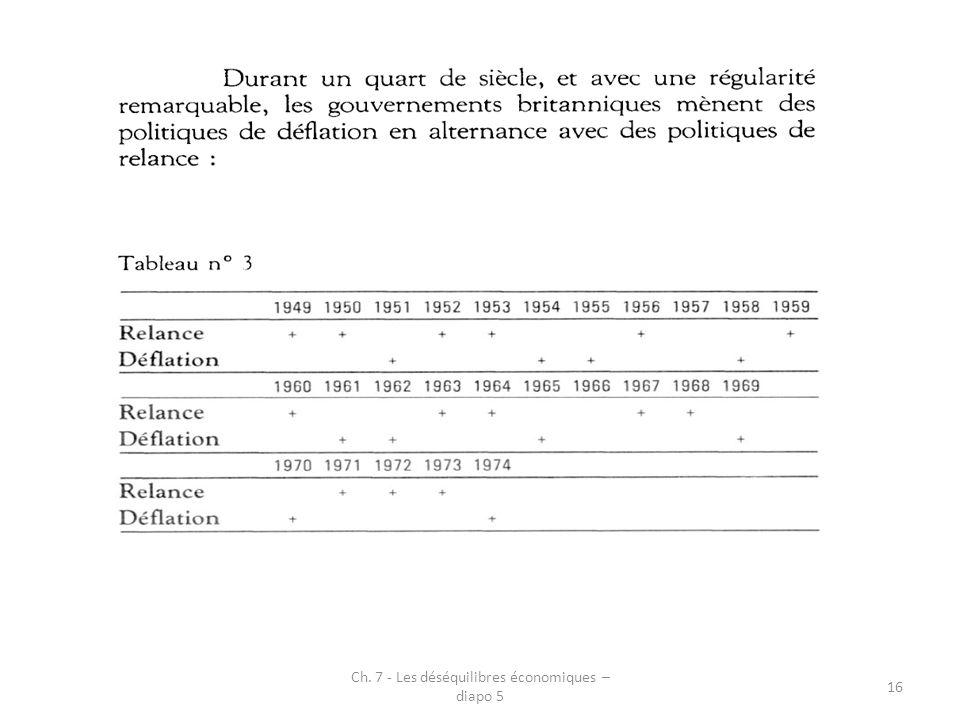 Ch. 7 - Les déséquilibres économiques – diapo 5 16