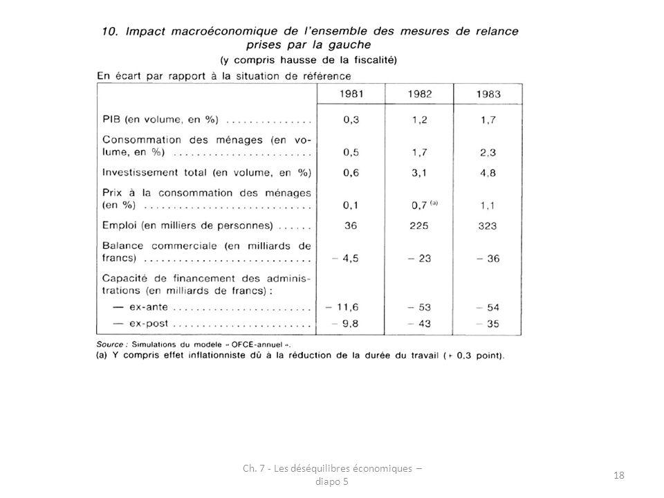 Ch. 7 - Les déséquilibres économiques – diapo 5 18