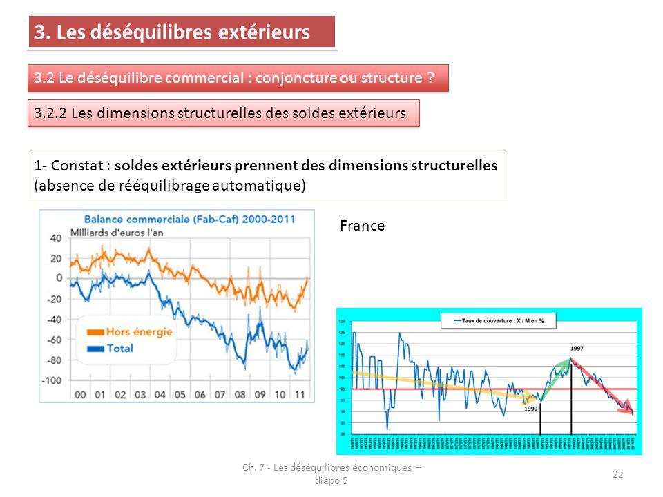 Ch. 7 - Les déséquilibres économiques – diapo 5 22 3. Les déséquilibres extérieurs 3.2 Le déséquilibre commercial : conjoncture ou structure ? 3.2.2 L