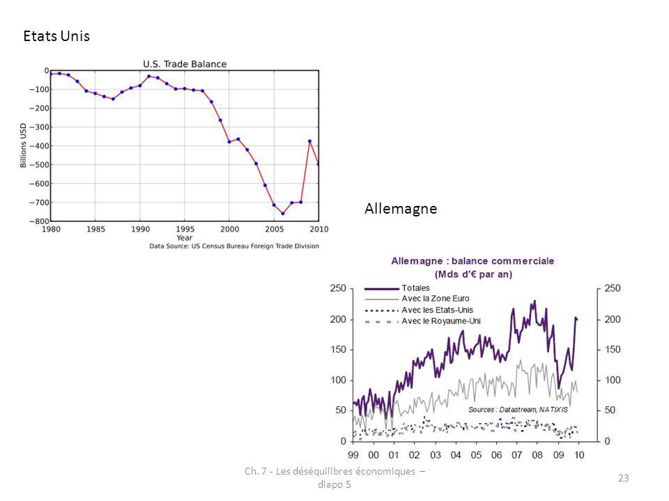 Ch. 7 - Les déséquilibres économiques – diapo 5 23 Etats Unis Allemagne