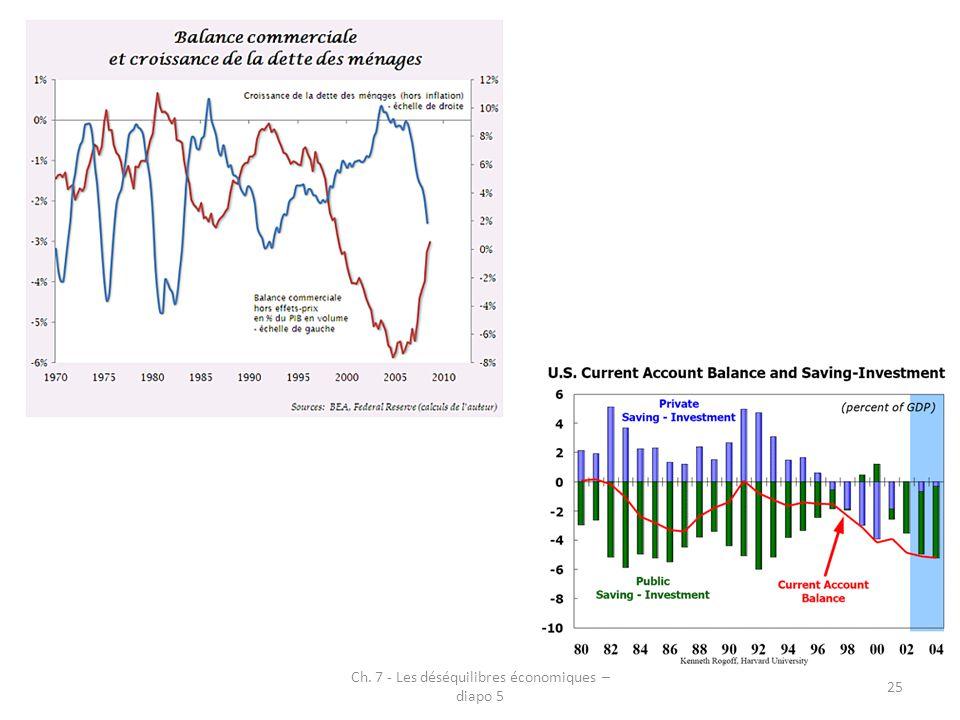 Ch. 7 - Les déséquilibres économiques – diapo 5 25