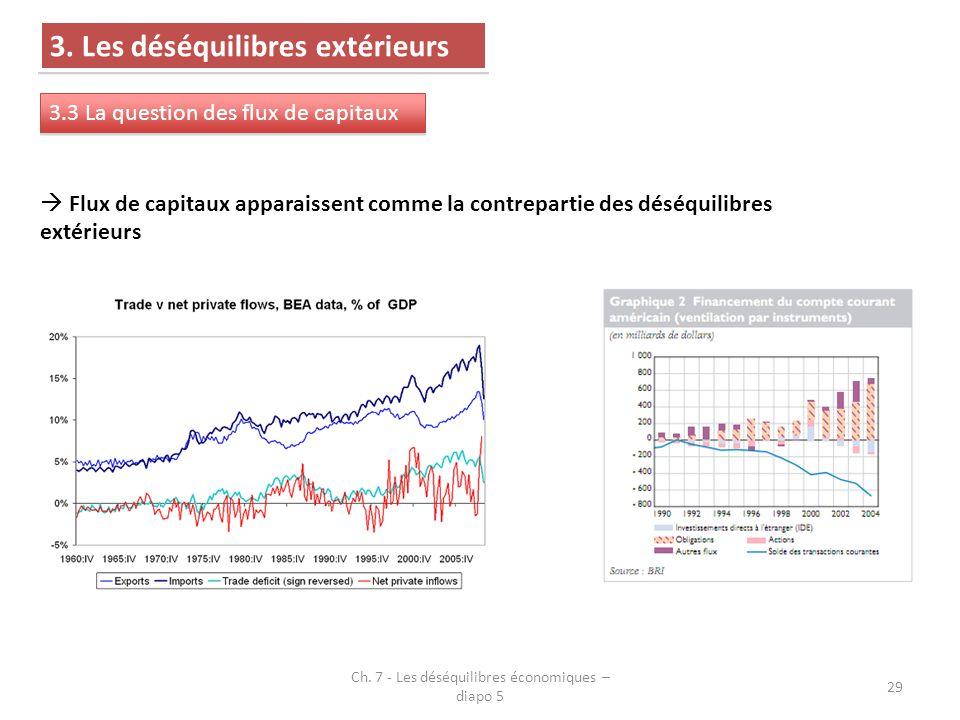 Ch. 7 - Les déséquilibres économiques – diapo 5 29 3. Les déséquilibres extérieurs 3.3 La question des flux de capitaux  Flux de capitaux apparaissen