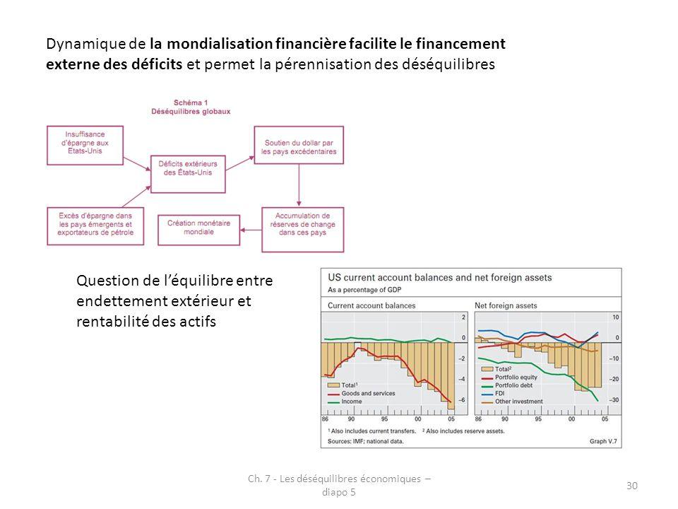 Ch. 7 - Les déséquilibres économiques – diapo 5 30 Dynamique de la mondialisation financière facilite le financement externe des déficits et permet la