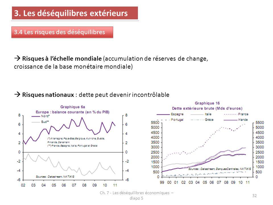 Ch. 7 - Les déséquilibres économiques – diapo 5 32 3. Les déséquilibres extérieurs 3.4 Les risques des déséquilibres  Risques à l'échelle mondiale (a