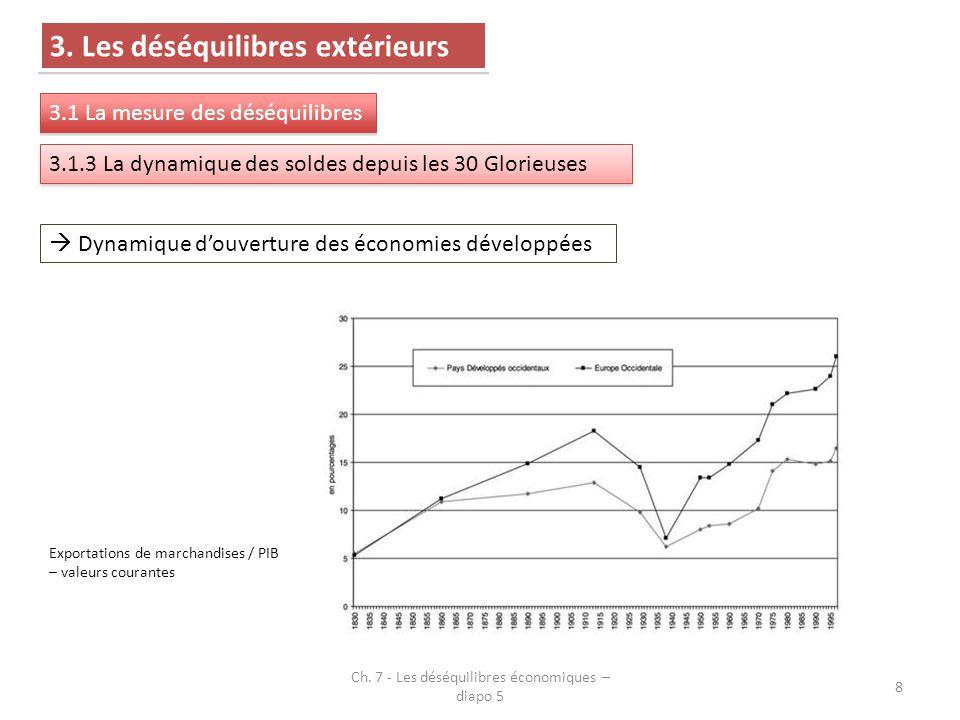  Dynamique d'ouverture des économies développées Exportations de marchandises / PIB – valeurs courantes Ch. 7 - Les déséquilibres économiques – diapo