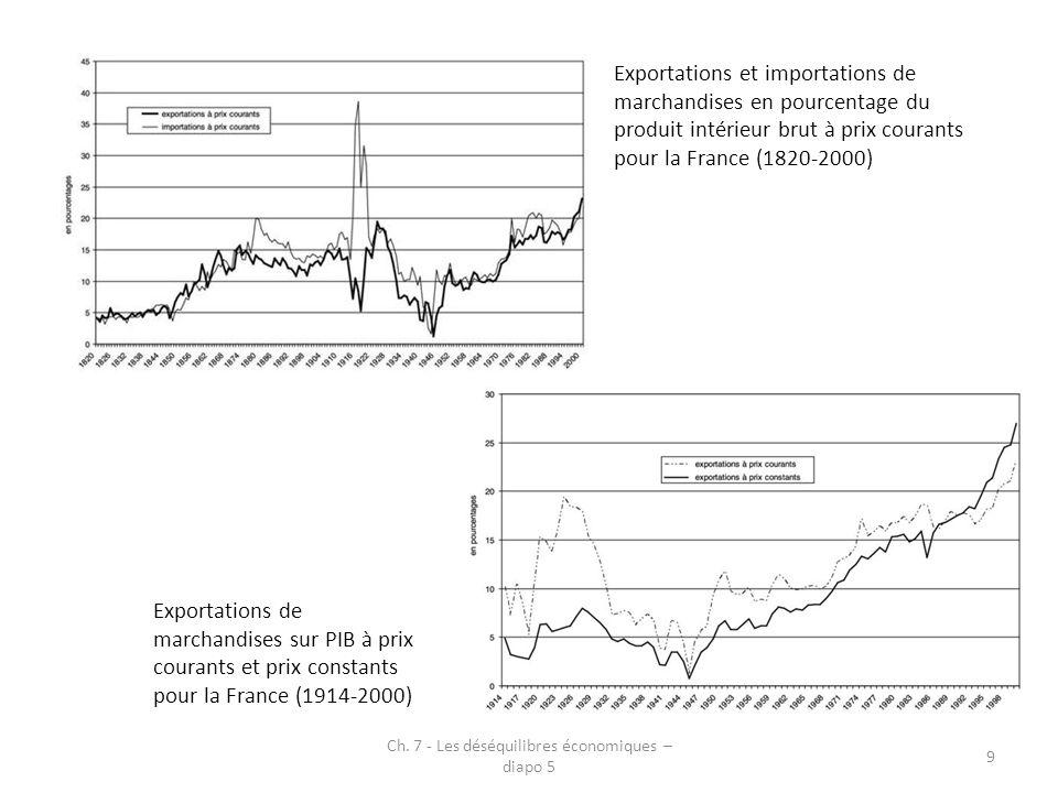 Exportations et importations de marchandises en pourcentage du produit intérieur brut à prix courants pour la France (1820-2000) Exportations de march