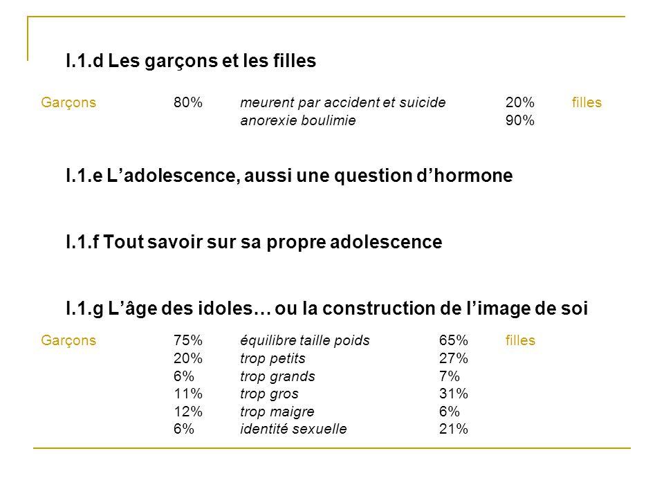 I.1.d Les garçons et les filles Garçons 80% meurent par accident et suicide 20% filles anorexie boulimie90% I.1.e L'adolescence, aussi une question d'