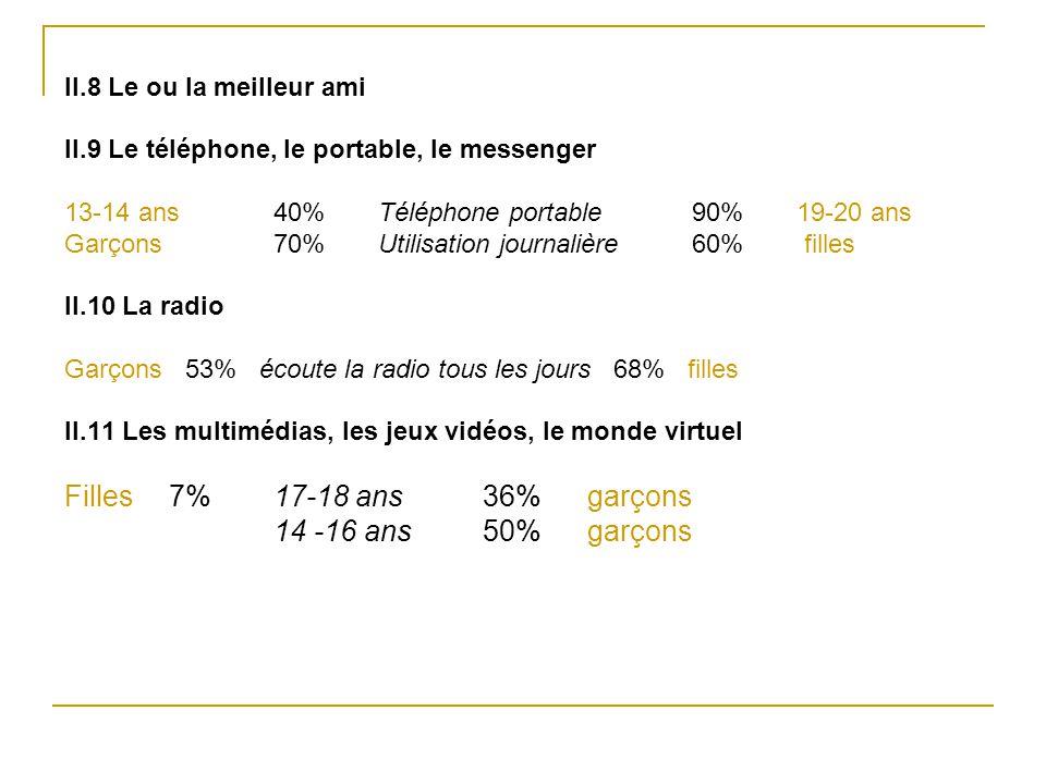 II.8 Le ou la meilleur ami II.9 Le téléphone, le portable, le messenger 13-14 ans 40% Téléphone portable 90% 19-20 ans Garçons 70% Utilisation journal