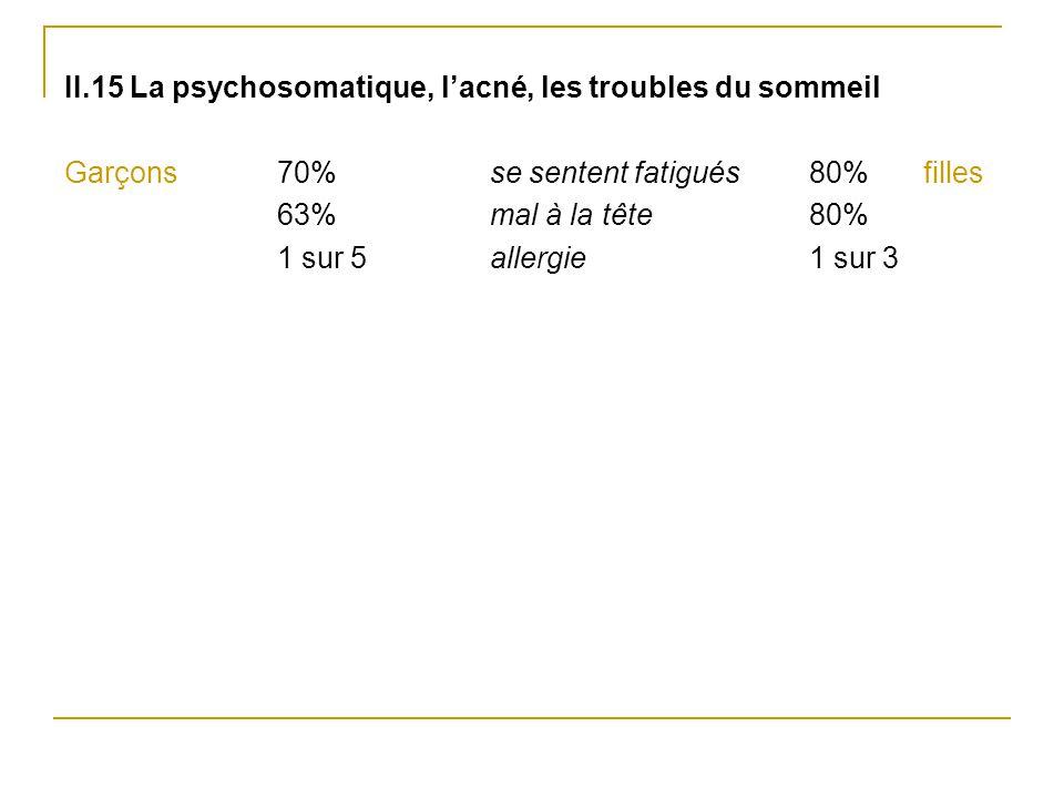 II.15 La psychosomatique, l'acné, les troubles du sommeil Garçons70% se sentent fatigués 80% filles 63%mal à la tête 80% 1 sur 5 allergie 1 sur 3