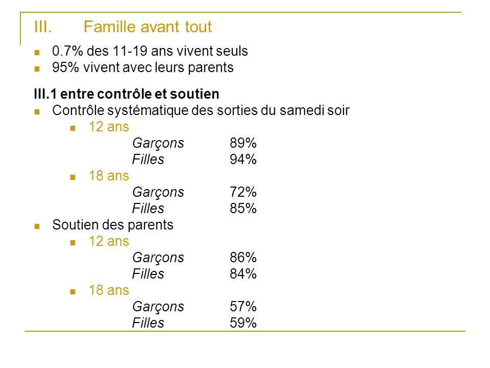 III. Famille avant tout 0.7% des 11-19 ans vivent seuls 95% vivent avec leurs parents III.1 entre contrôle et soutien Contrôle systématique des sortie