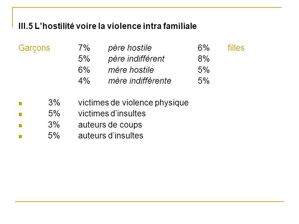 III.5 L'hostilité voire la violence intra familiale Garçons 7% père hostile 6% filles 5% père indifférent 8% 6% mère hostile 5% 4%mère indifférente 5%