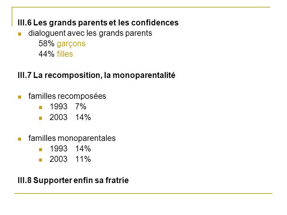 III.6 Les grands parents et les confidences dialoguent avec les grands parents 58% garçons 44% filles III.7 La recomposition, la monoparentalité famil