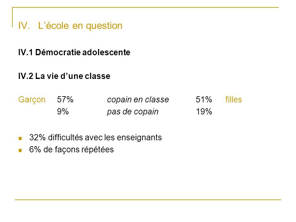 IV. L'école en question IV.1 Démocratie adolescente IV.2 La vie d'une classe Garçon 57% copain en classe 51% filles 9% pas de copain 19% 32% difficult