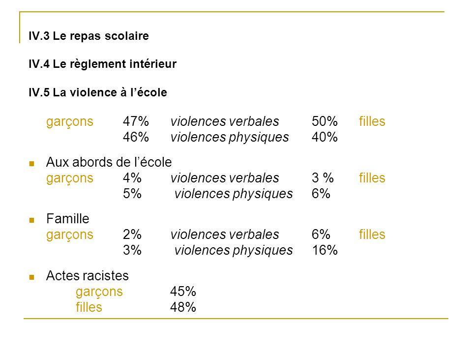 IV.3 Le repas scolaire IV.4 Le règlement intérieur IV.5 La violence à l'école garçons 47% violences verbales50% filles 46% violences physiques40% Aux
