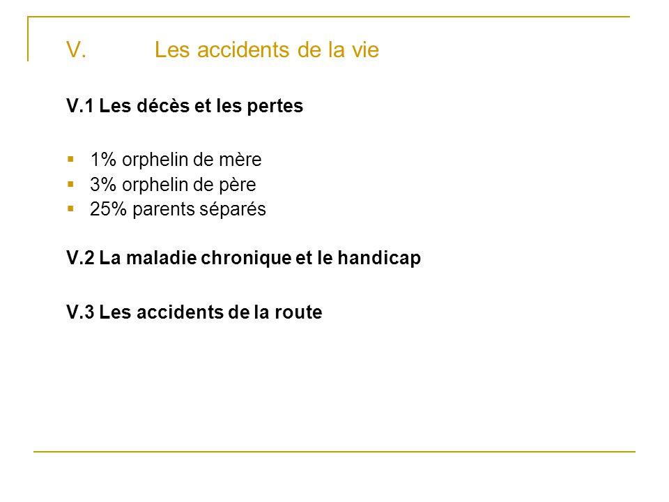 V. Les accidents de la vie V.1 Les décès et les pertes  1% orphelin de mère  3% orphelin de père  25% parents séparés V.2 La maladie chronique et l