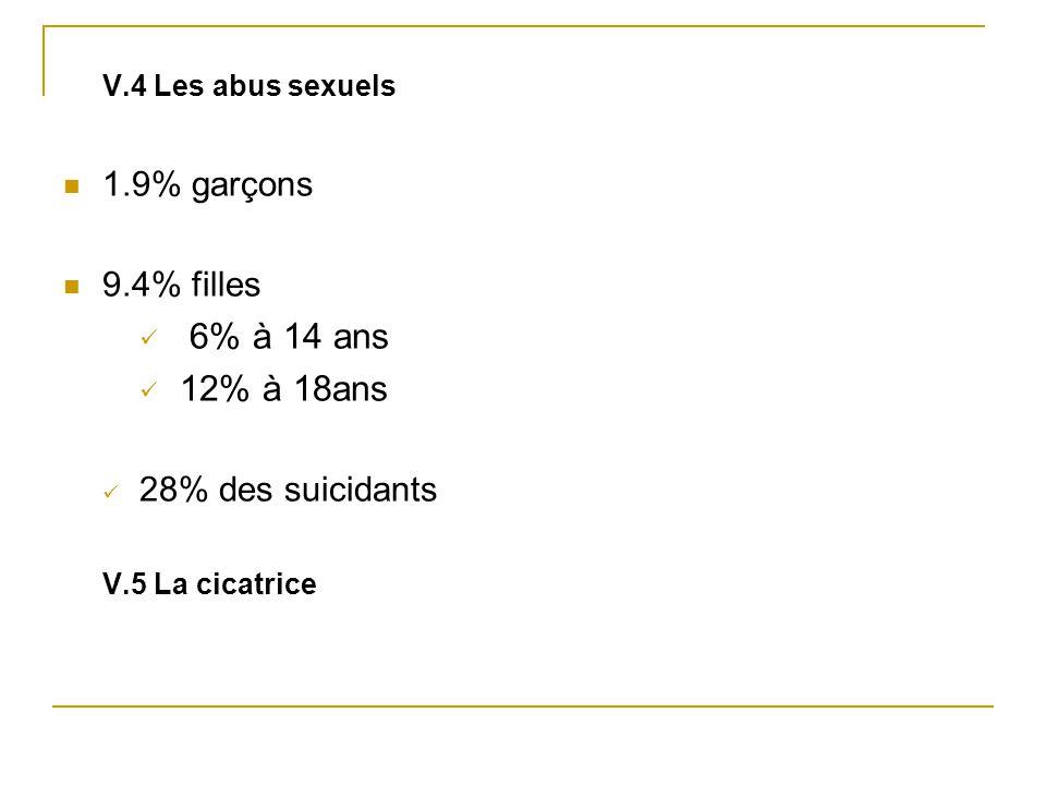 V.4 Les abus sexuels 1.9% garçons 9.4% filles 6% à 14 ans 12% à 18ans 28% des suicidants V.5 La cicatrice