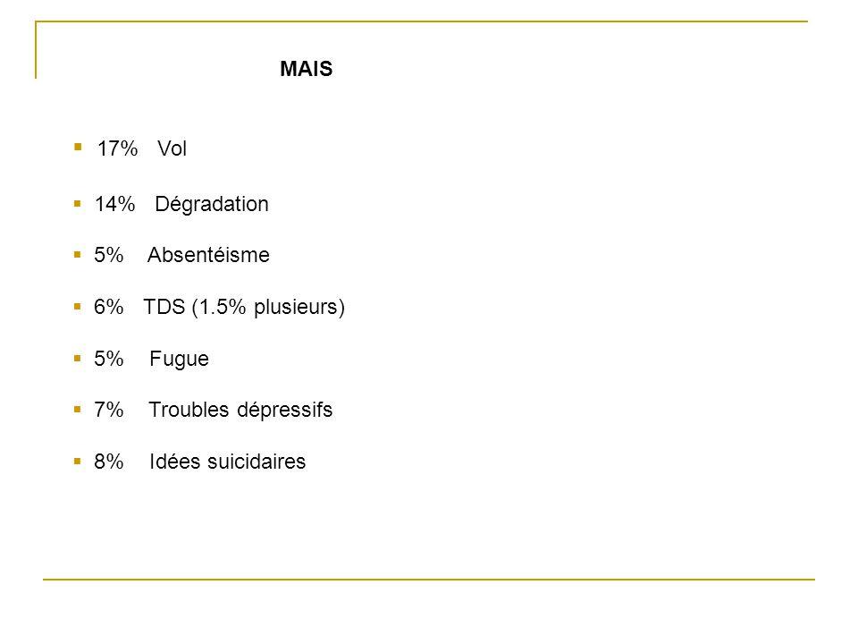 MAIS  17% Vol  14% Dégradation  5% Absentéisme  6% TDS (1.5% plusieurs)  5% Fugue  7% Troubles dépressifs  8% Idées suicidaires