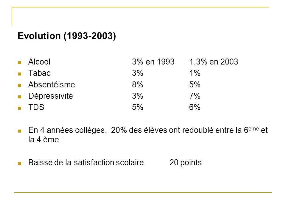 Evolution (1993-2003) Alcool 3% en 19931.3% en 2003 Tabac 3%1% Absentéisme 8%5% Dépressivité 3% 7% TDS 5%6% En 4 années collèges, 20% des élèves ont r