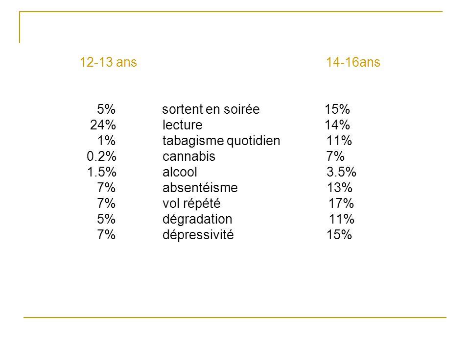 12-13 ans 14-16ans 5% sortent en soirée 15% 24% lecture 14% 1% tabagisme quotidien 11% 0.2% cannabis 7% 1.5% alcool 3.5% 7% absentéisme 13% 7% vol rép