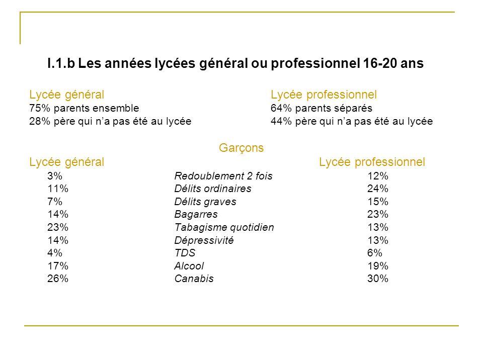 I.1.b Les années lycées général ou professionnel 16-20 ans Lycée généralLycée professionnel 75% parents ensemble64% parents séparés 28% père qui n'a p