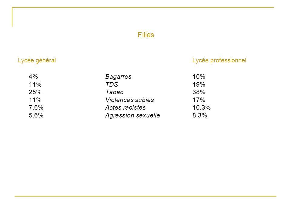 Filles Lycée général Lycée professionnel 4% Bagarres 10% 11% TDS 19% 25% Tabac 38% 11% Violences subies 17% 7.6% Actes racistes 10.3% 5.6% Agression s