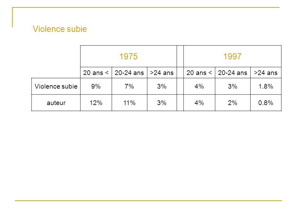 Violence subie 19751997 20 ans <20-24 ans>24 ans20 ans <20-24 ans>24 ans Violence subie9%7%3%4%3%1.8% auteur12%11%3%4%2%0.8%
