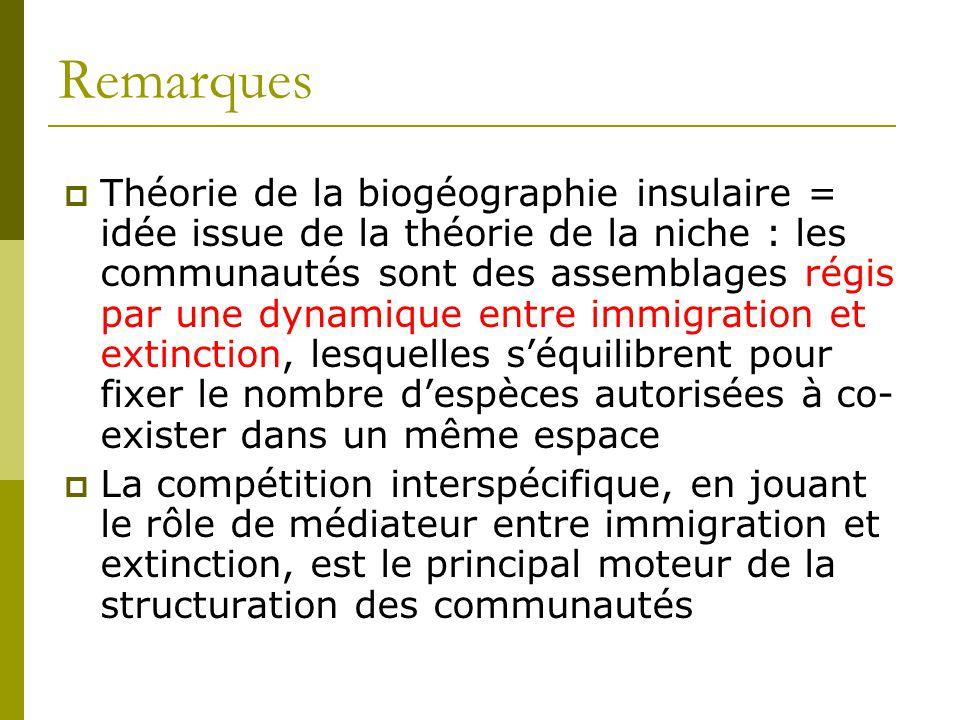 Remarques  Théorie de la biogéographie insulaire = idée issue de la théorie de la niche : les communautés sont des assemblages régis par une dynamiqu