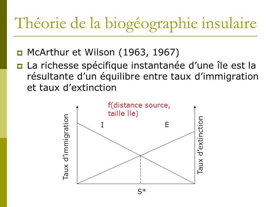 Théorie de la biogéographie insulaire  McArthur et Wilson (1963, 1967)  La richesse spécifique instantanée d'une île est la résultante d'un équilibr