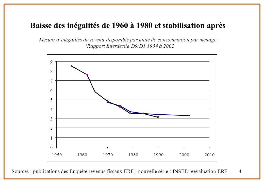 4 Baisse des inégalités de 1960 à 1980 et stabilisation après Sources : publications des Enquête revenus fiscaux ERF ; nouvelle série : INSEE reevalua