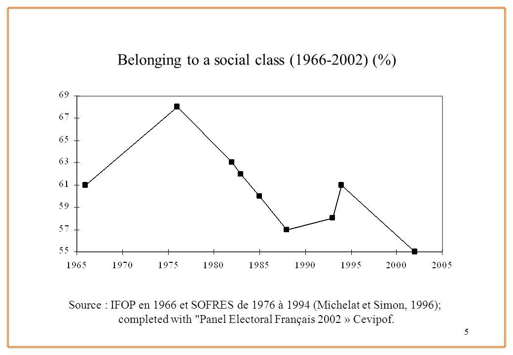 6 Source : IFOP en 1966 et SOFRES de 1976 à 1994 (Michelat et Simon, 1996); completed with Panel Electoral Français 2002 » Cevipof.