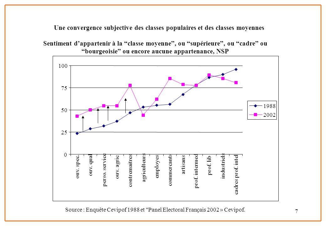 7 Source : Enquête Cevipof 1988 et Panel Electoral Français 2002 » Cevipof.