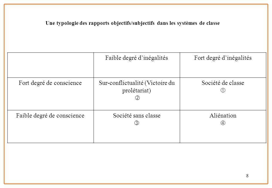 8 Une typologie des rapports objectifs/subjectifs dans les systèmes de classe Faible degré d'inégalitésFort degré d'inégalités Fort degré de conscienc