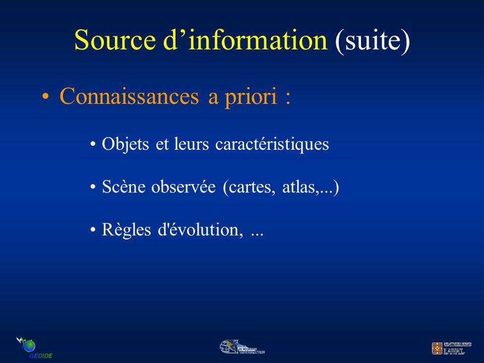 Source d'information (suite) Connaissances a priori : Objets et leurs caractéristiques Scène observée (cartes, atlas,...) Règles d'évolution,...