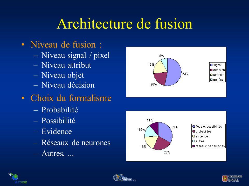 Architecture de fusion Niveau de fusion : –Niveau signal / pixel –Niveau attribut –Niveau objet –Niveau décision Choix du formalisme –Probabilité –Pos