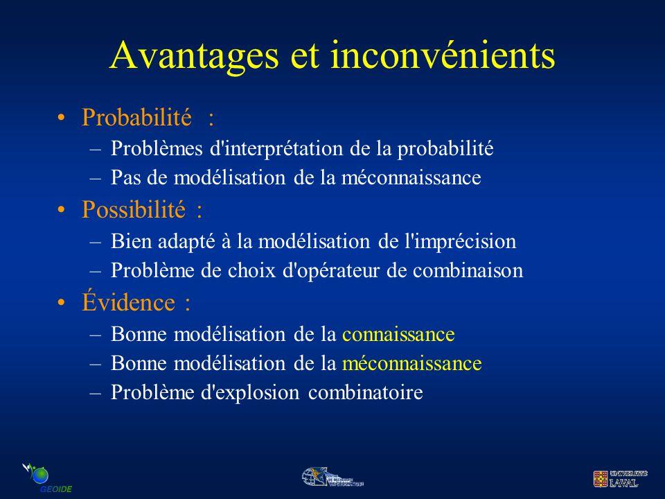 Avantages et inconvénients Probabilité : –Problèmes d'interprétation de la probabilité –Pas de modélisation de la méconnaissance Possibilité : –Bien a