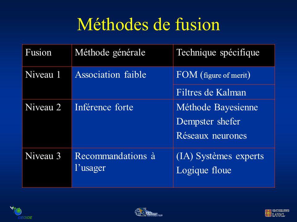 Méthodes de fusion FusionMéthode généraleTechnique spécifique Niveau 1Association faibleFOM ( figure of merit ) Filtres de Kalman Niveau 2Inférence fo