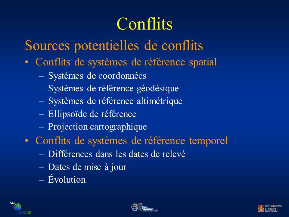 Conflits Sources potentielles de conflits Conflits de systèmes de référence spatial –Systèmes de coordonnées –Systèmes de référence géodésique –Systèm