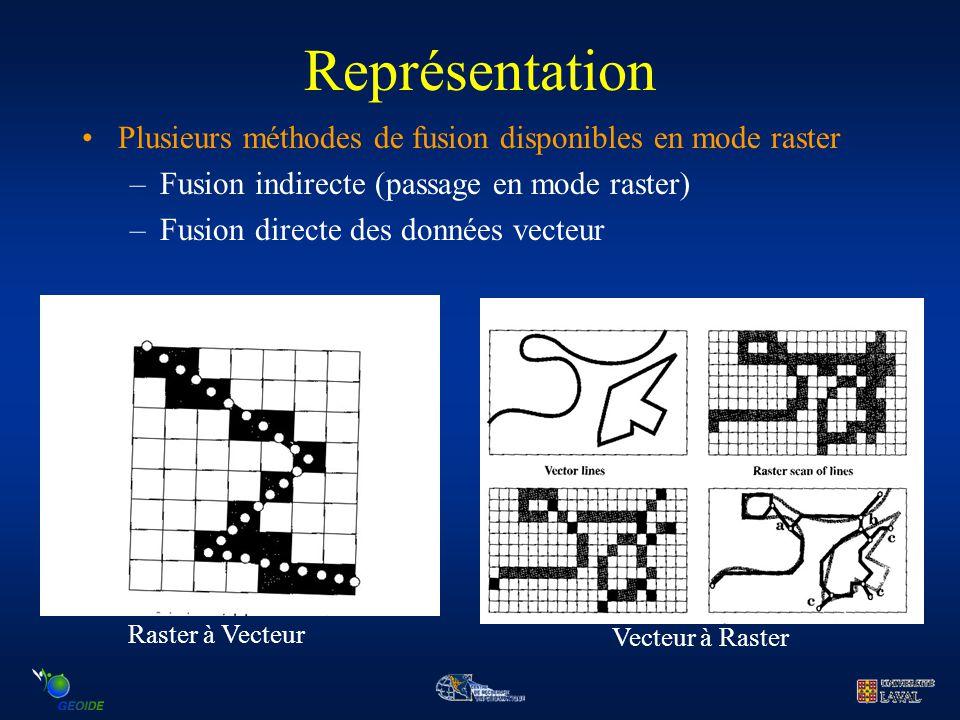Représentation Plusieurs méthodes de fusion disponibles en mode raster –Fusion indirecte (passage en mode raster) –Fusion directe des données vecteur