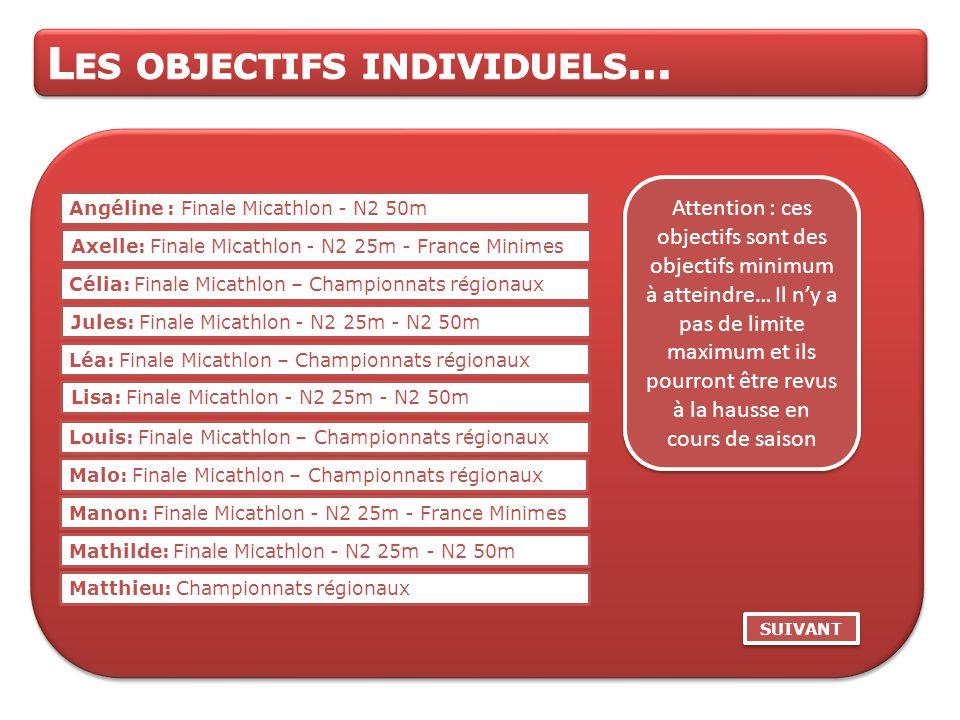 Attention : ces objectifs sont des objectifs minimum à atteindre… Il n'y a pas de limite maximum et ils pourront être revus à la hausse en cours de saison SUIVANT Manon: Finale Micathlon - N2 25m - France Minimes Axelle: Finale Micathlon - N2 25m - France Minimes Lisa: Finale Micathlon - N2 25m - N2 50m Mathilde: Finale Micathlon - N2 25m - N2 50m Angéline : Finale Micathlon - N2 50m Jules: Finale Micathlon - N2 25m - N2 50m Léa: Finale Micathlon – Championnats régionaux Célia: Finale Micathlon – Championnats régionaux Louis: Finale Micathlon – Championnats régionaux Malo: Finale Micathlon – Championnats régionaux Matthieu: Championnats régionaux