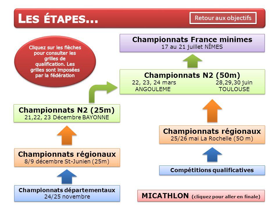 Championnats France minimes 17 au 21 juillet NÎMES Championnats France minimes 17 au 21 juillet NÎMES Championnats N2 (50m) 22, 23, 24 mars28,29,30 ju