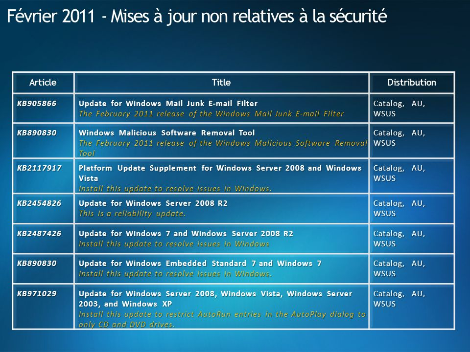 Février 2011 - Mises à jour non relatives à la sécurité ArticleTitleDistribution KB905866 Update for Windows Mail Junk E-mail Filter The February 2011 release of the Windows Mail Junk E-mail Filter Catalog, AU, WSUS KB890830 Windows Malicious Software Removal Tool The February 2011 release of the Windows Malicious Software Removal Tool Catalog, AU, WSUS KB2117917 Platform Update Supplement for Windows Server 2008 and Windows Vista Install this update to resolve issues in Windows.