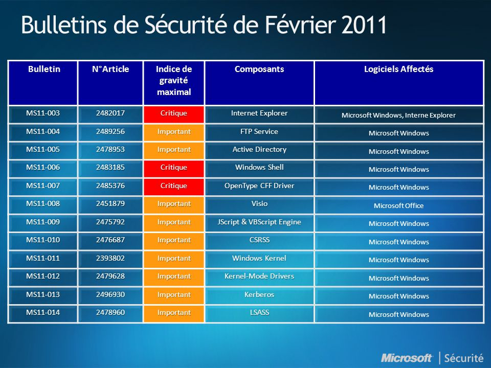 Bulletins de Sécurité de Février 2011 MS11-003 2482017 Critique Internet Explorer Microsoft Windows, Interne Explorer MS11-004 2489256 Important FTP Service Microsoft Windows MS11-005 2478953 Important Active Directory Microsoft Windows MS11-006 2483185 Critique Windows Shell Microsoft Windows MS11-007 2485376 Critique OpenType CFF Driver Microsoft Windows MS11-008 2451879 Important Visio Microsoft Office MS11-009 2475792 Important JScript & VBScript Engine Microsoft Windows MS11-010 2476687 Important CSRSS MS11-011 2393802 Important Windows Kernel Microsoft Windows MS11-012 2479628 Important Kernel-Mode Drivers Microsoft Windows MS11-013 2496930 Important Kerberos MS11-014 2478960 Important LSASS