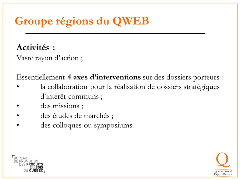 Groupe régions du QWEB Activités : Vaste rayon d'action ; Essentiellement 4 axes d'interventions sur des dossiers porteurs : la collaboration pour la