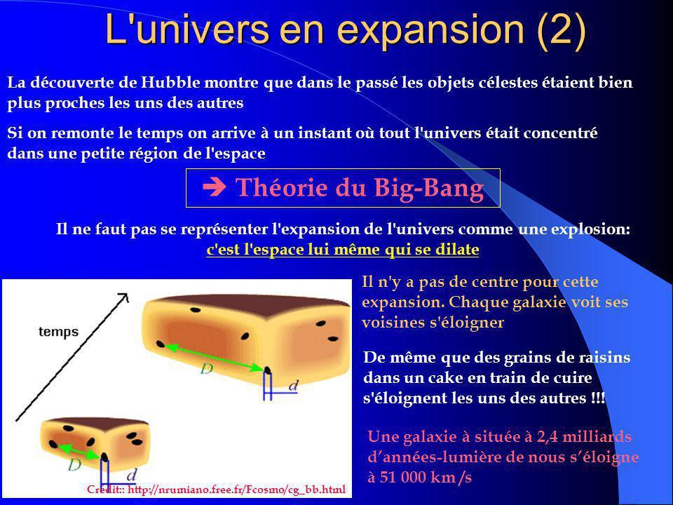 L'univers en expansion (1) En 1923 Edwin Hubble se rend compte que certaines