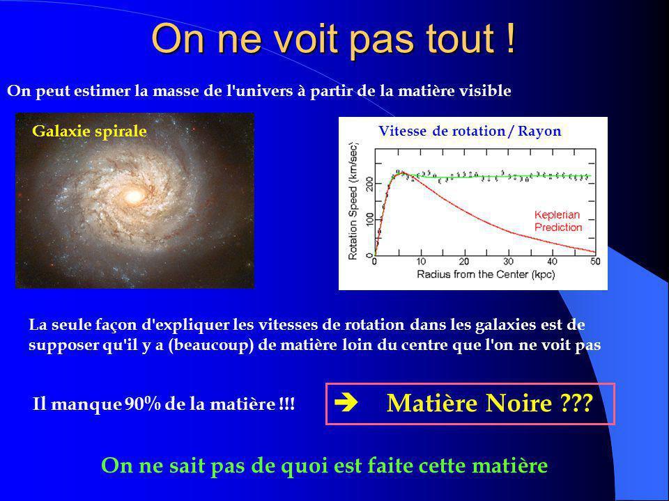Univers fermé, ouvert ou plat ? Univers fermé: Le taux d'expansion de l'univers est insuffisant pour équilibrer les forces de gravité.  – L'univ
