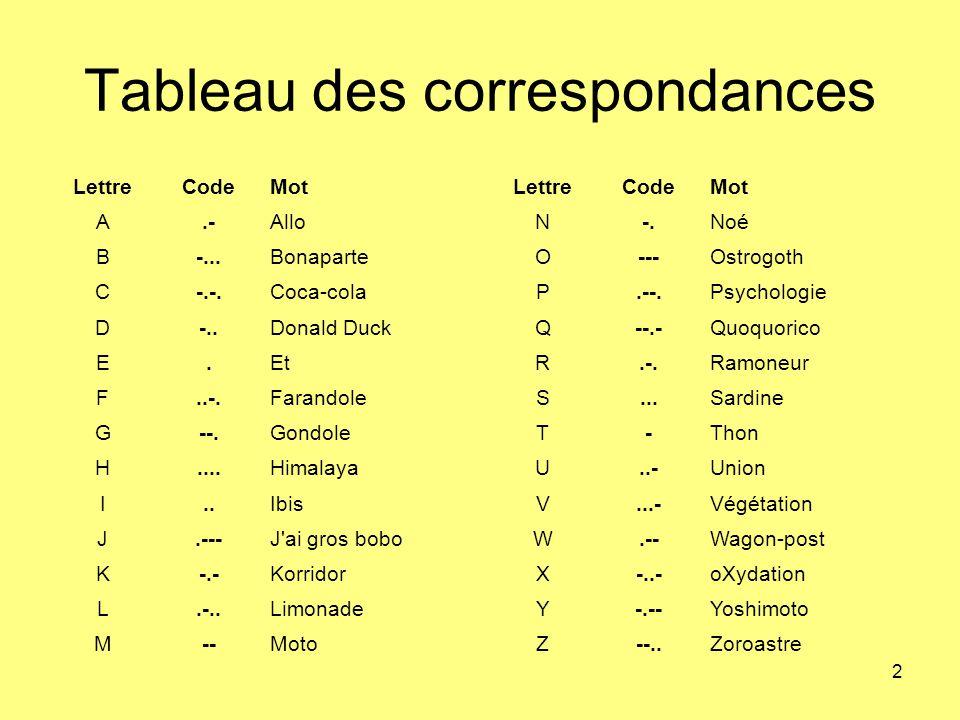 2 Tableau des correspondances LettreCodeMot A.-Allo B-...Bonaparte C-.-.Coca-cola D-..Donald Duck E.Et F..-.Farandole G--.Gondole H....Himalaya I..Ibis J.---J ai gros bobo K-.-Korridor L.-..Limonade M--Moto LettreCodeMot N-.Noé O---Ostrogoth P.--.Psychologie Q--.-Quoquorico R.-.Ramoneur S...Sardine T-Thon U..-Union V...-Végétation W.--Wagon-post X-..-oXydation Y-.--Yoshimoto Z--..Zoroastre