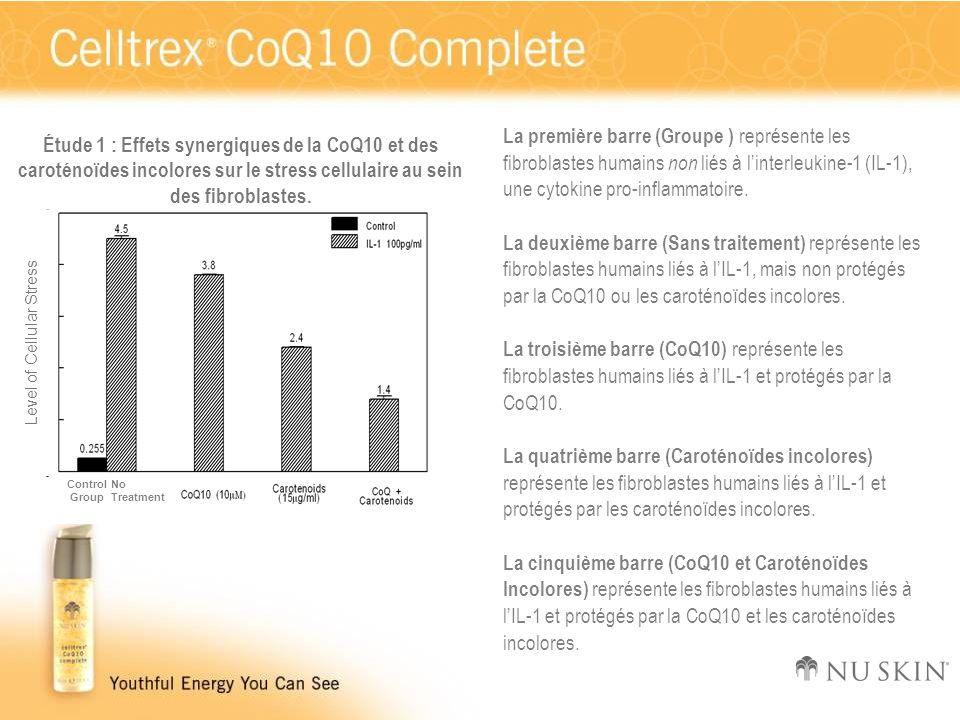 Level of Cellular Stress NoTreatment Control Group Étude 1 : Effets synergiques de la CoQ10 et des caroténoïdes incolores sur le stress cellulaire au