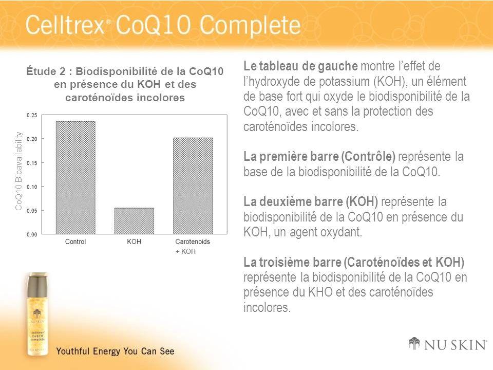 Le tableau de gauche montre l'effet de l'hydroxyde de potassium (KOH), un élément de base fort qui oxyde le biodisponibilité de la CoQ10, avec et sans