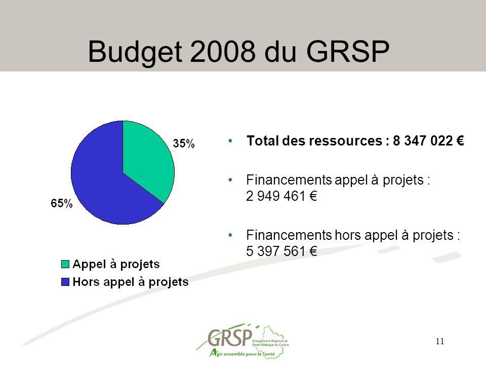 11 Budget 2008 du GRSP Total des ressources : 8 347 022 € Financements appel à projets : 2 949 461 € Financements hors appel à projets : 5 397 561 €
